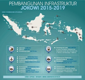 infrastruktur-jokowi_infografis_detikfinance