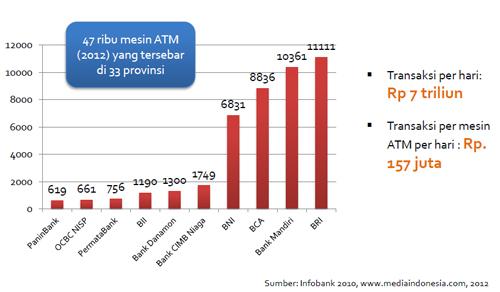 jumlah-atm-di-indonesia